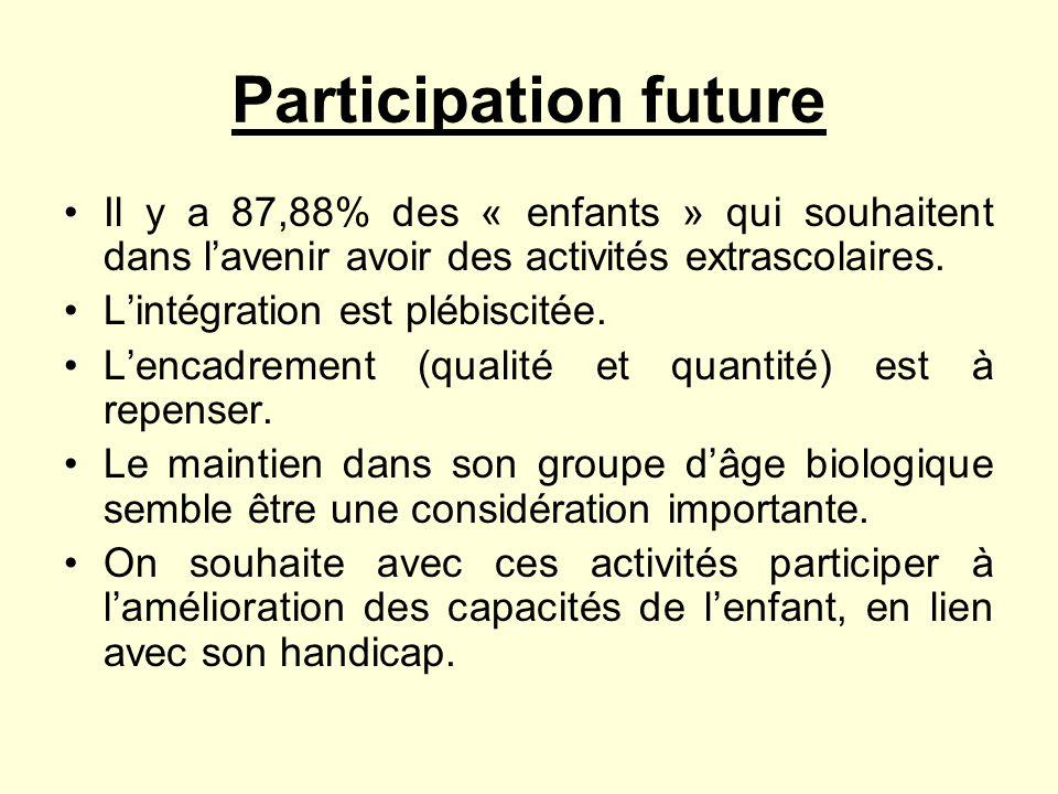 Participation futureIl y a 87,88% des « enfants » qui souhaitent dans l'avenir avoir des activités extrascolaires.