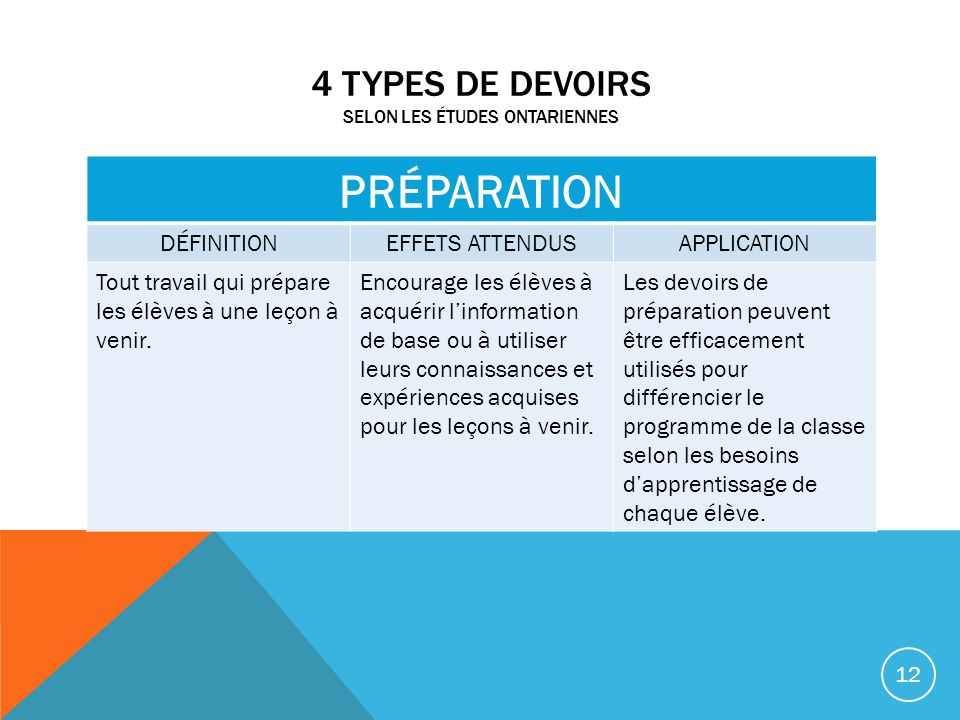 4 Types de devoirs selon les études ontariennes