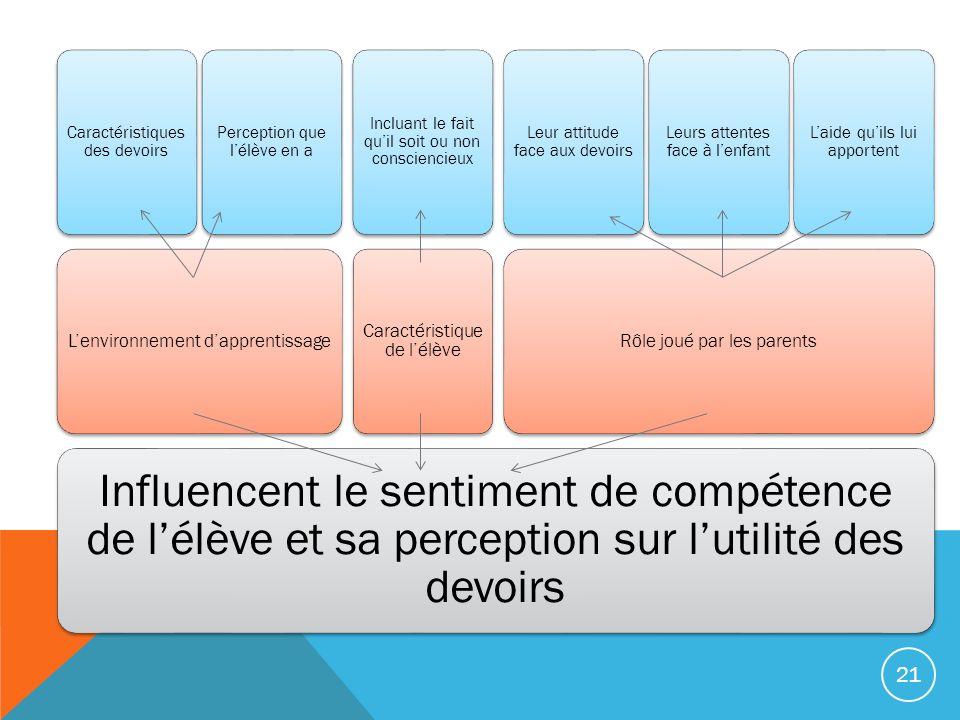 Influencent le sentiment de compétence de l'élève et sa perception sur l'utilité des devoirs