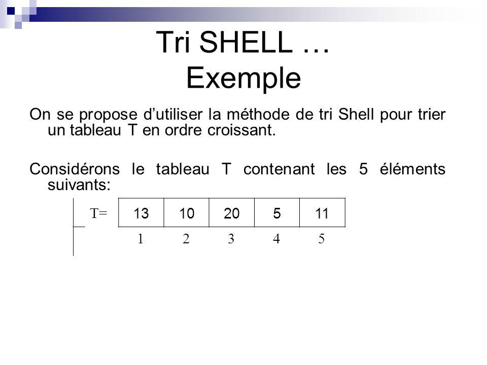 Tri SHELL … Exemple On se propose d'utiliser la méthode de tri Shell pour trier un tableau T en ordre croissant.