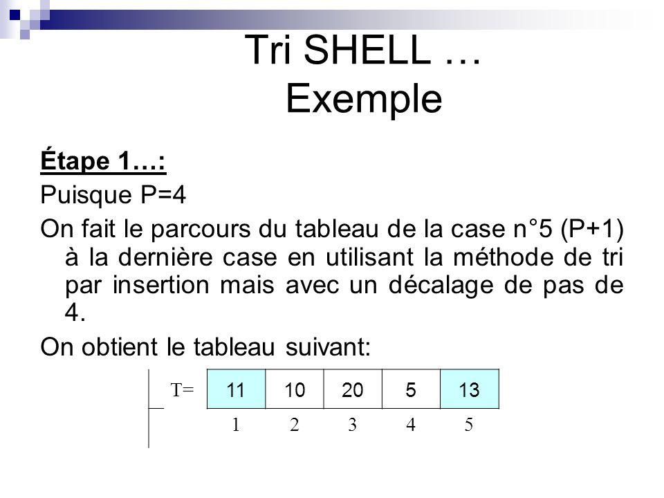 Tri SHELL … Exemple Étape 1…: Puisque P=4