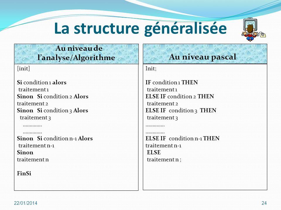 La structure généralisée l'analyse/Algorithme