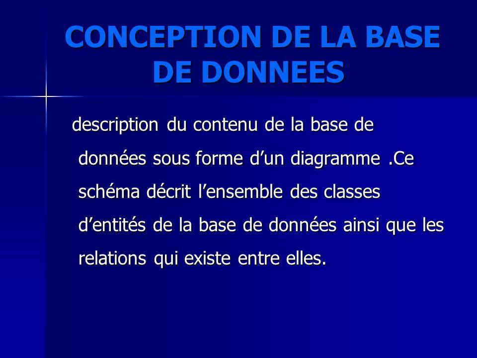 CONCEPTION DE LA BASE DE DONNEES