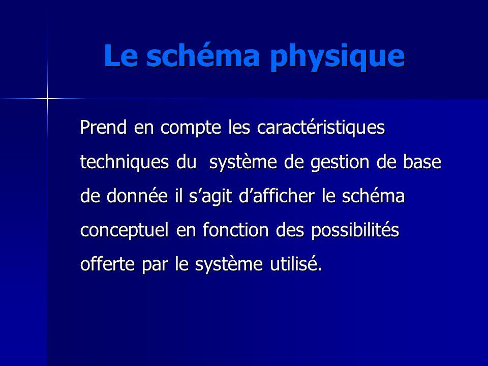 Le schéma physique