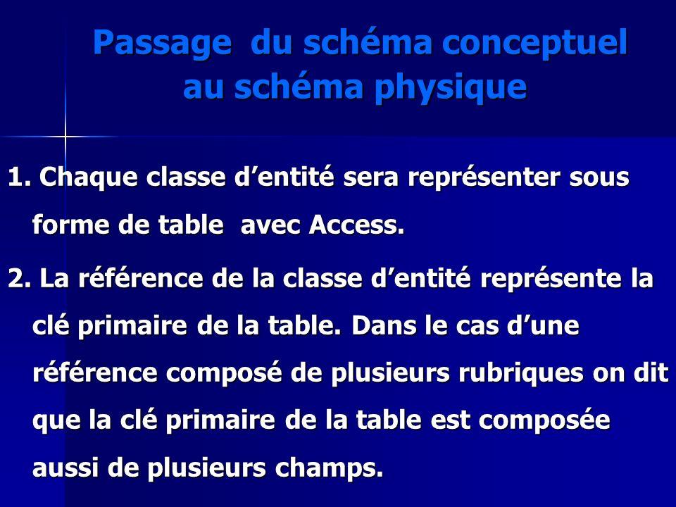 Passage du schéma conceptuel au schéma physique