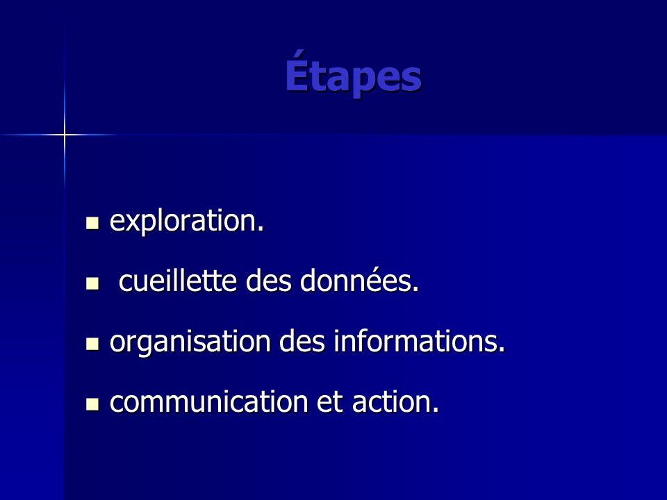 Étapes exploration. cueillette des données.