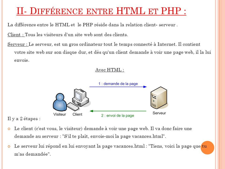 II- Différence entre HTML et PHP :