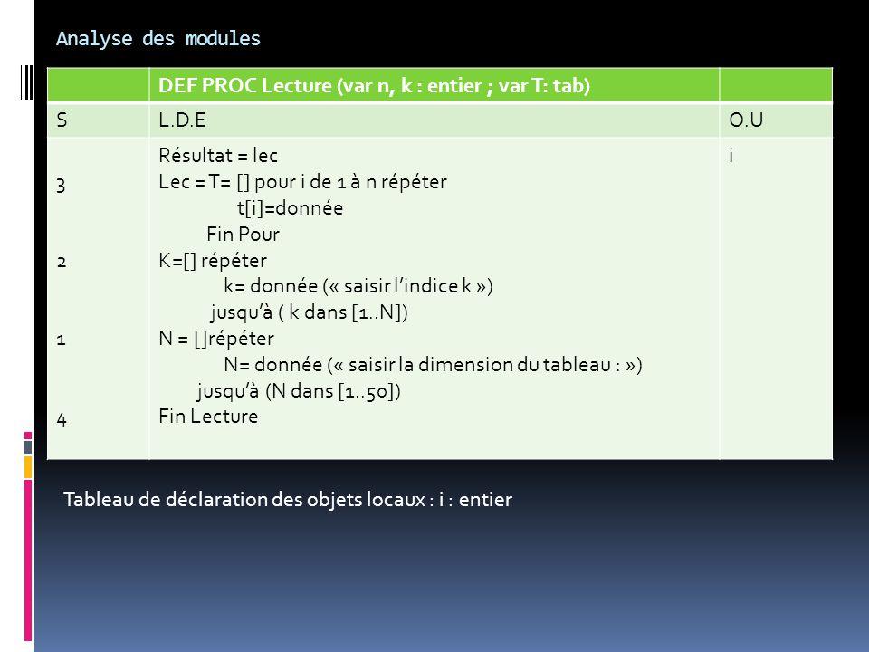 Analyse des modules DEF PROC Lecture (var n, k : entier ; var T: tab) S. L.D.E. O.U. 3. 2. 1.