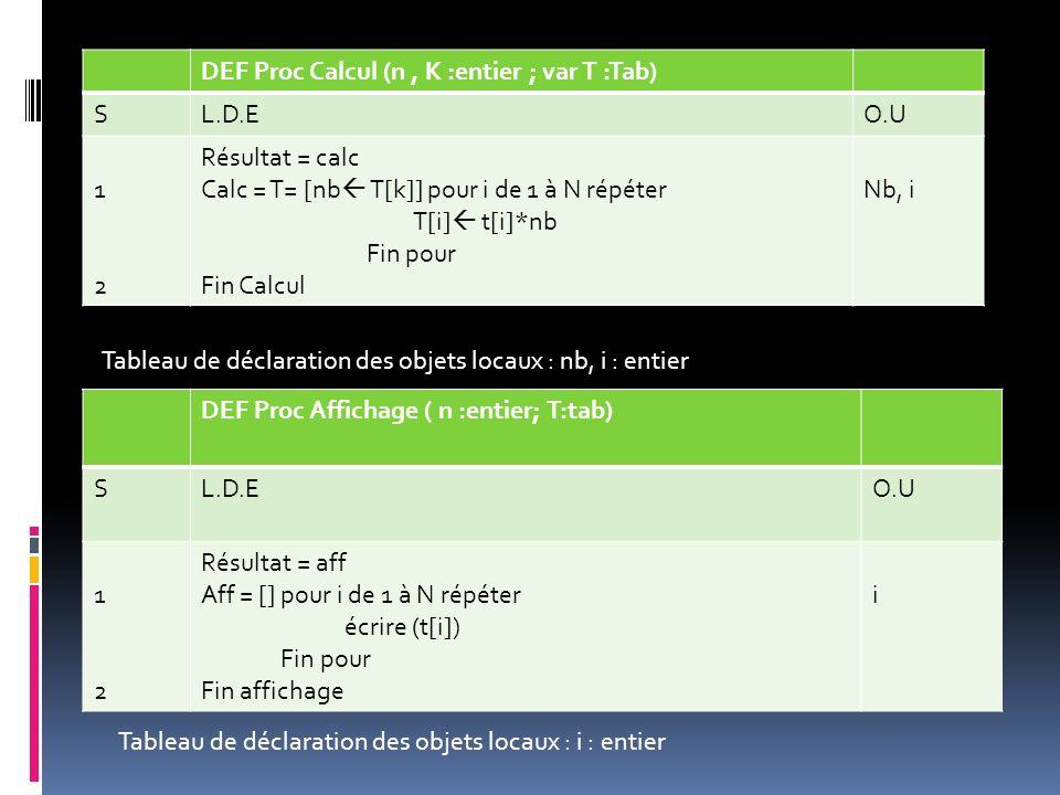 DEF Proc Calcul (n , K :entier ; var T :Tab)