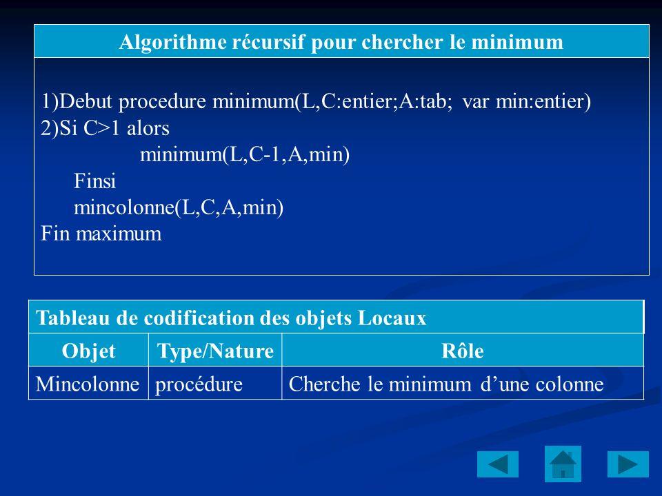 Algorithme récursif pour chercher le minimum