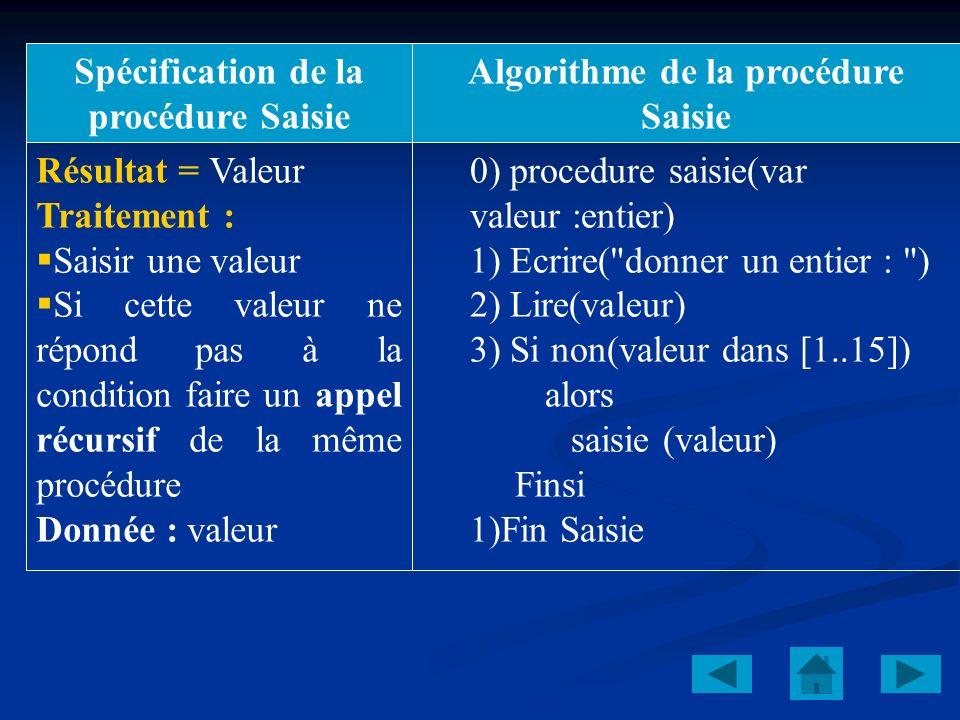 Spécification de la procédure Saisie Algorithme de la procédure Saisie