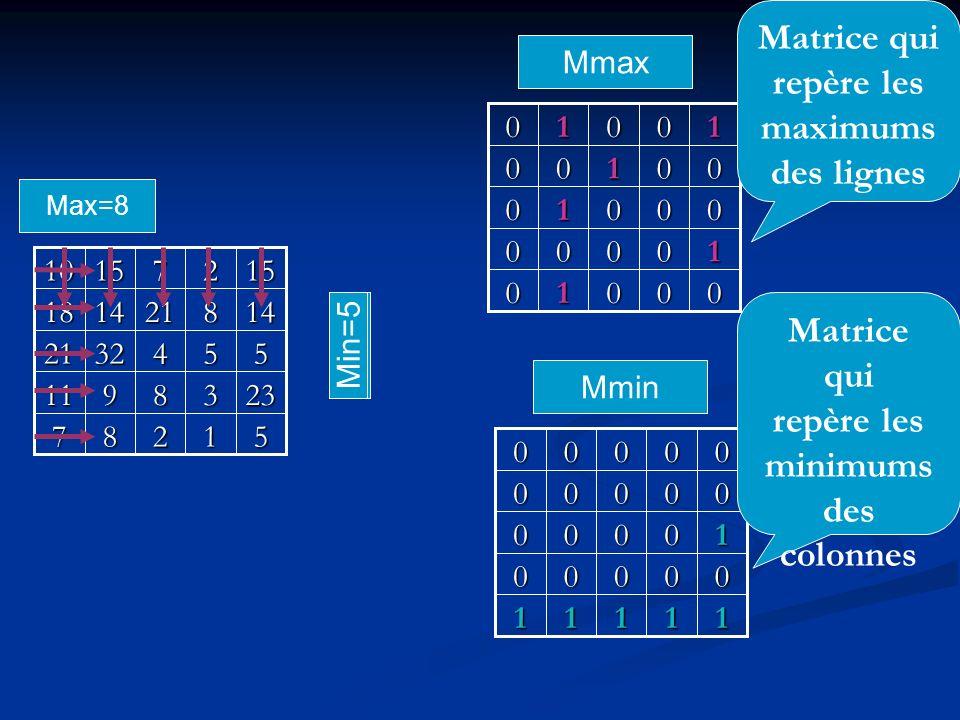 Matrice qui repère les maximums des lignes Matrice qui repère les