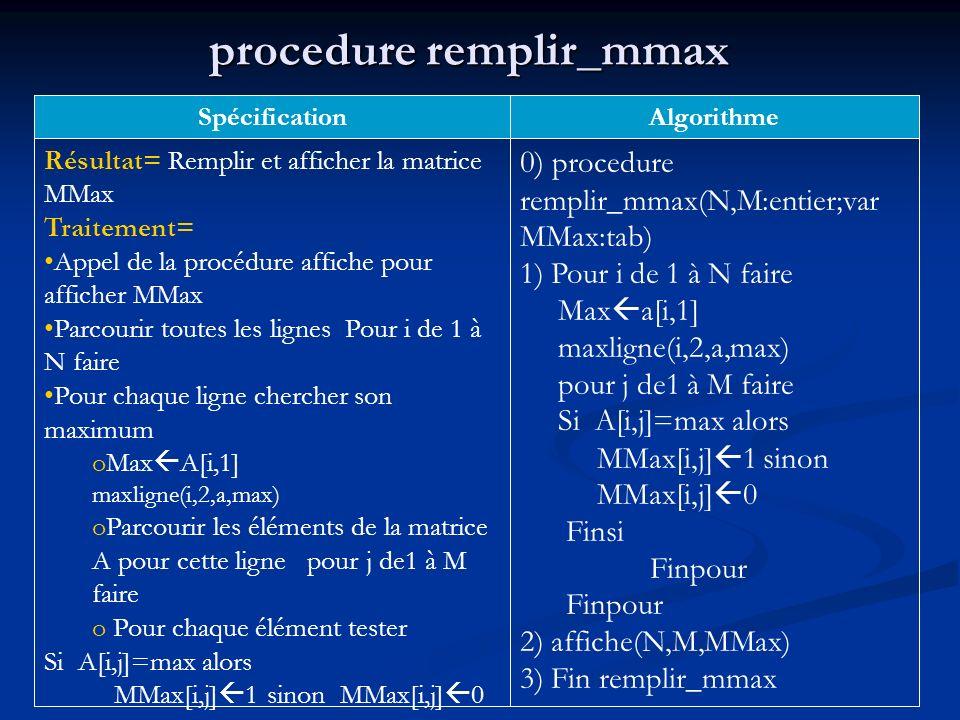 procedure remplir_mmax