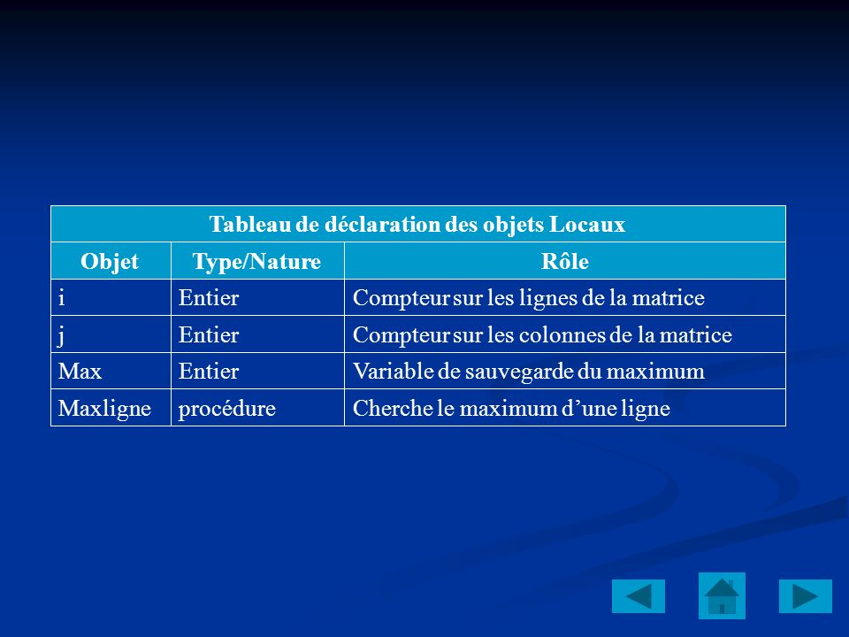 Tableau de déclaration des objets Locaux