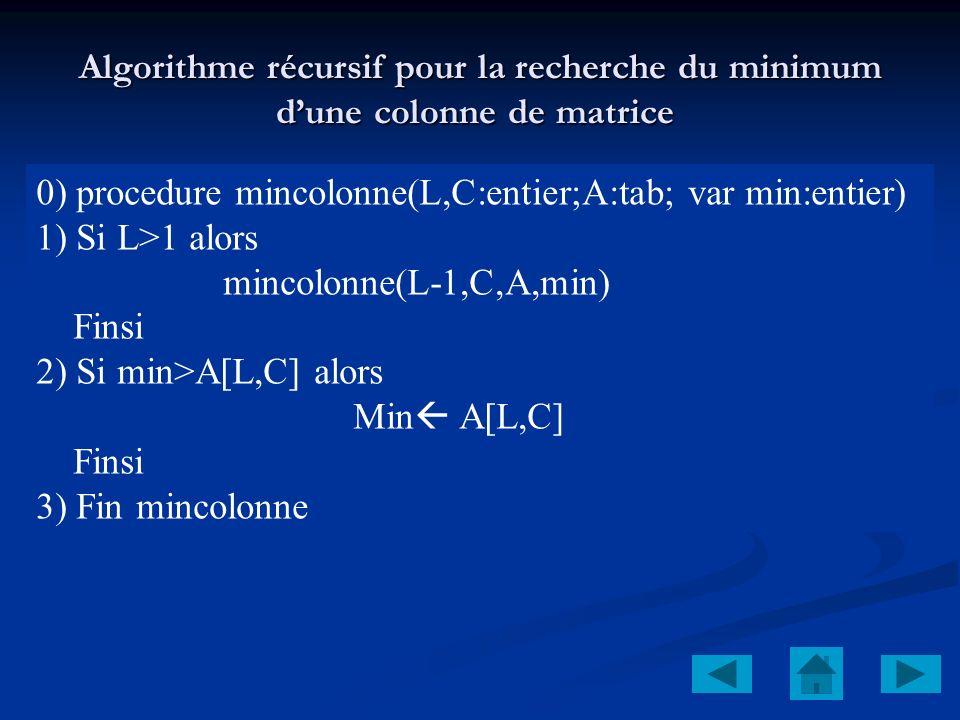 Algorithme récursif pour la recherche du minimum d'une colonne de matrice
