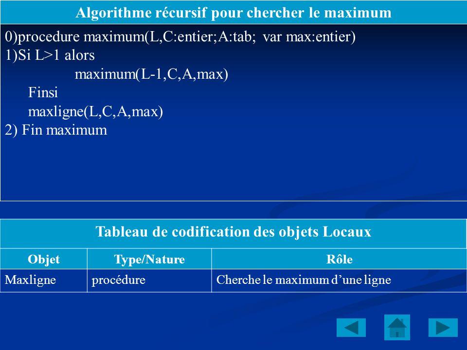 Algorithme récursif pour chercher le maximum