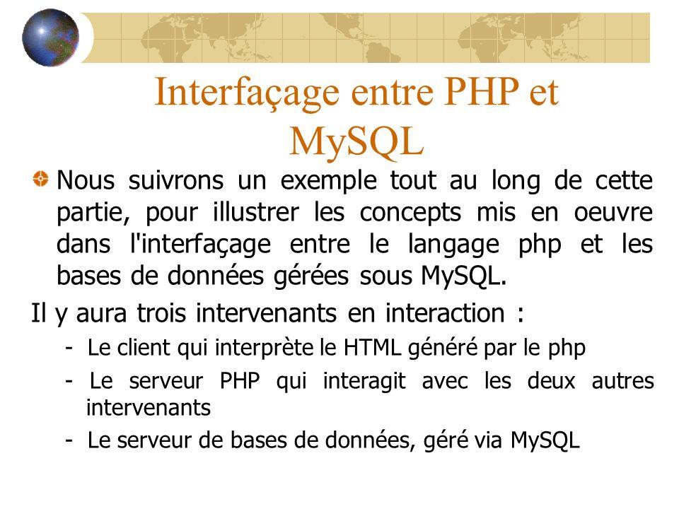 Interfaçage entre PHP et MySQL