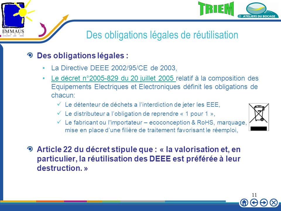Des obligations légales de réutilisation