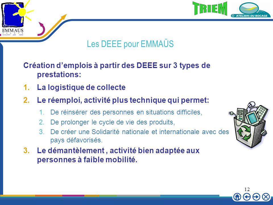 Les DEEE pour EMMAÜS Création d'emplois à partir des DEEE sur 3 types de prestations: La logistique de collecte.