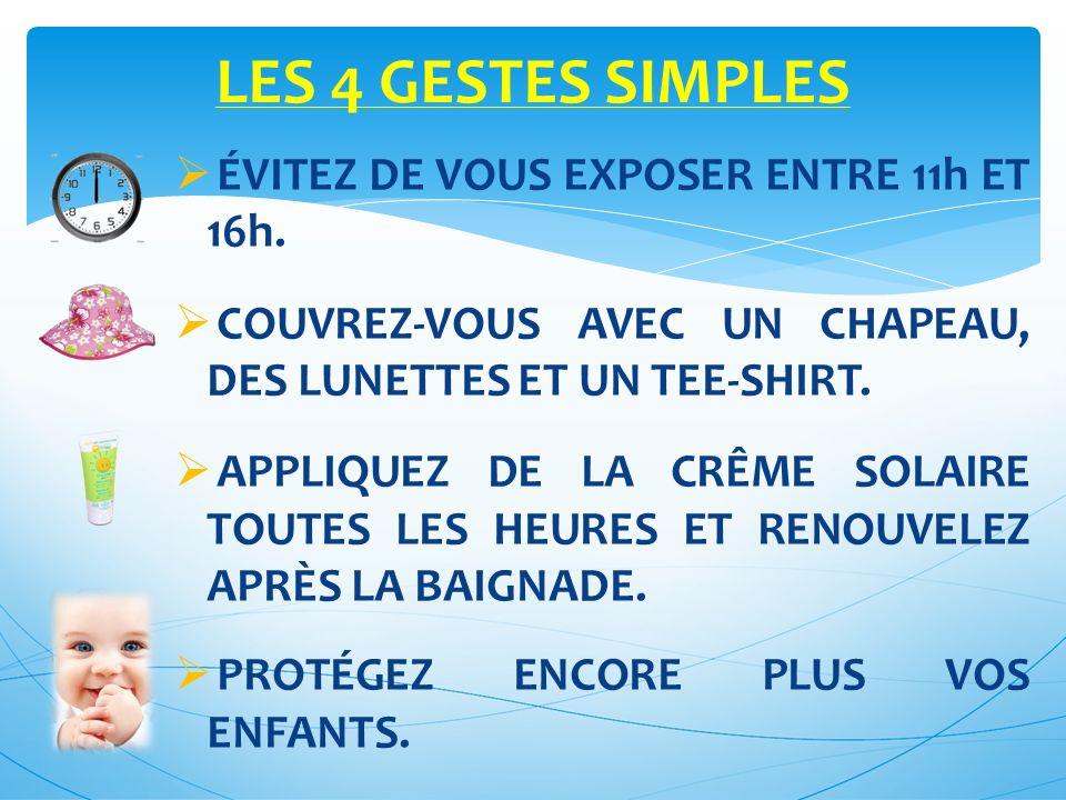 LES 4 GESTES SIMPLES ÉVITEZ DE VOUS EXPOSER ENTRE 11h ET 16h.