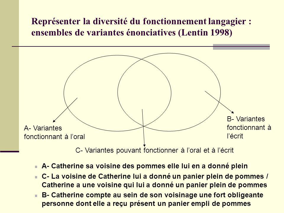Représenter la diversité du fonctionnement langagier : ensembles de variantes énonciatives (Lentin 1998)