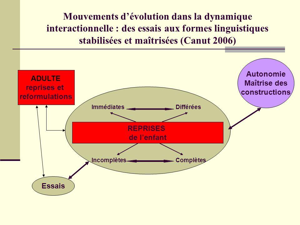 Mouvements d'évolution dans la dynamique interactionnelle : des essais aux formes linguistiques stabilisées et maîtrisées (Canut 2006)