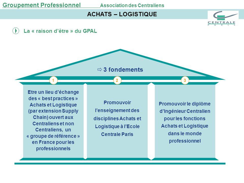 ACHATS – LOGISTIQUE 3 fondements