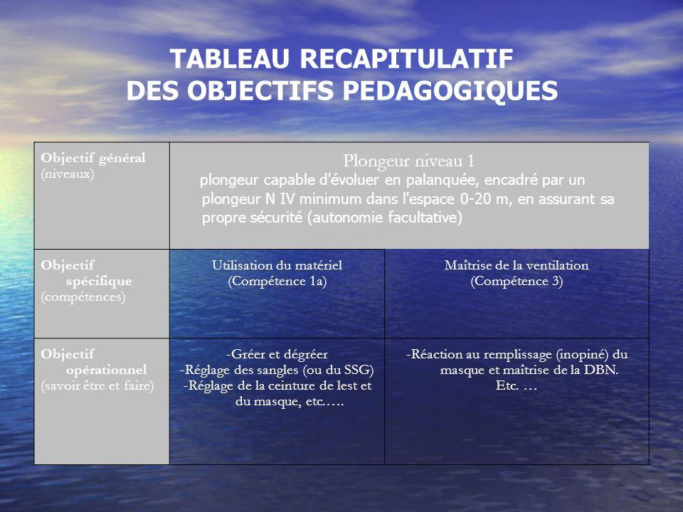 TABLEAU RECAPITULATIF DES OBJECTIFS PEDAGOGIQUES