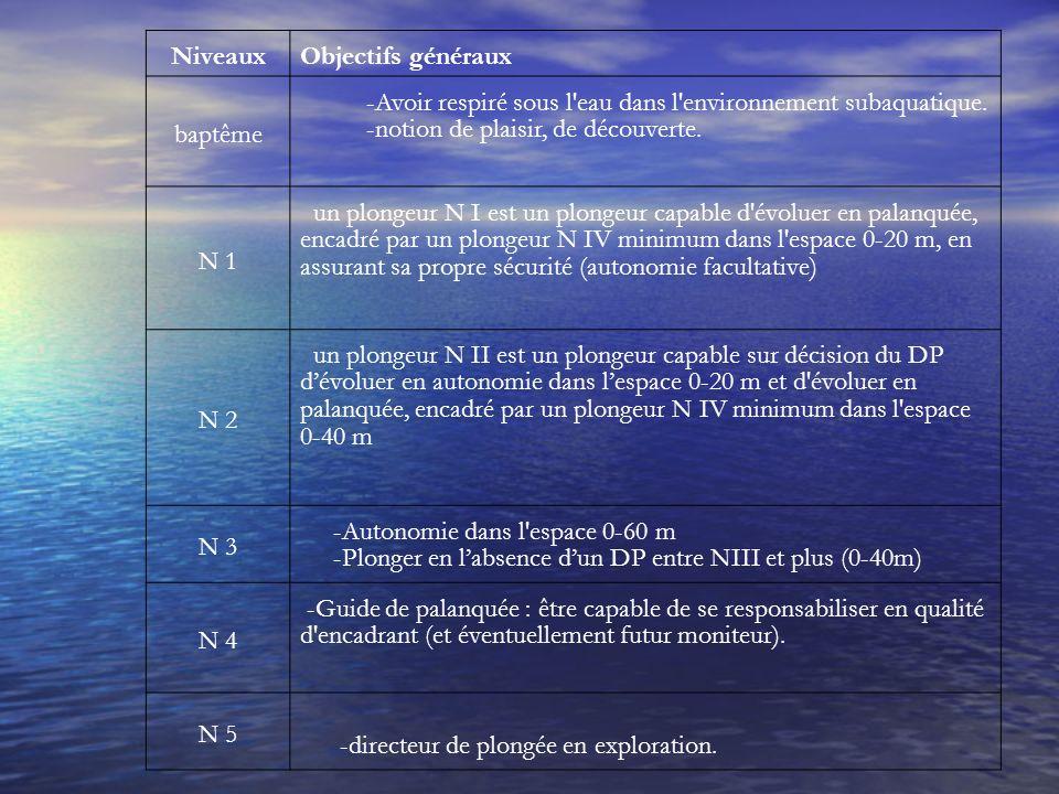 -Avoir respiré sous l eau dans l environnement subaquatique.