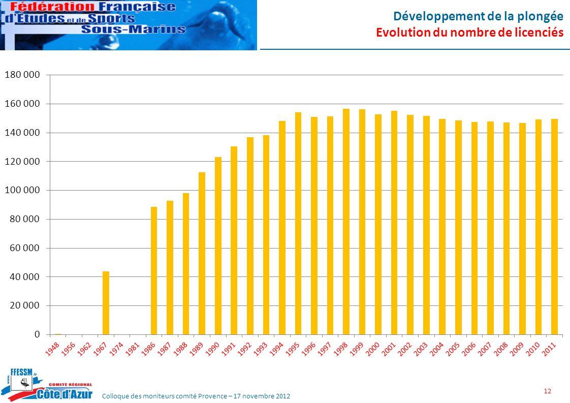 Développement de la plongée Evolution du nombre de licenciés