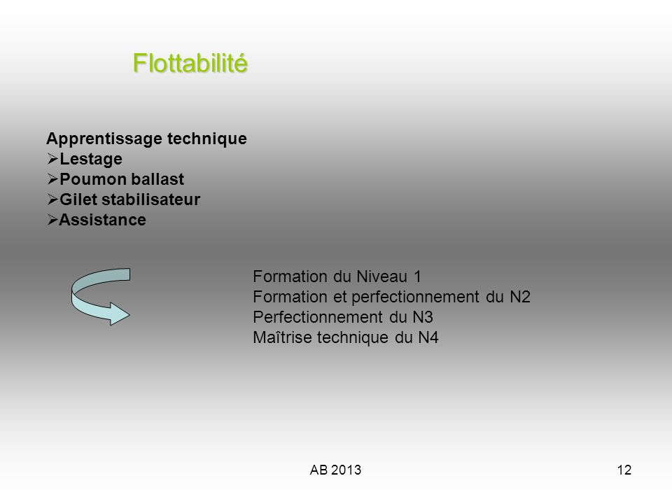 Flottabilité Apprentissage technique Lestage Poumon ballast