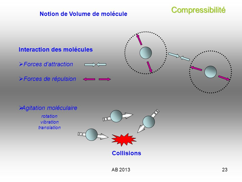 Notion de Volume de molécule
