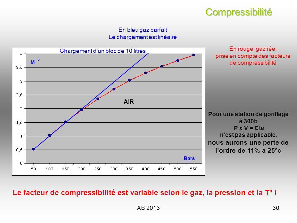 Compressibilité En bleu gaz parfait. Le chargement est linéaire. En rouge, gaz réel. prise en compte des facteurs de compressibilité.