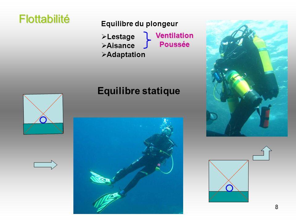 Flottabilité Equilibre statique Equilibre du plongeur Lestage Aisance