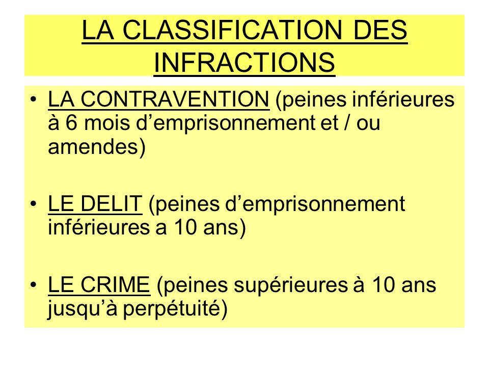 LA CLASSIFICATION DES INFRACTIONS