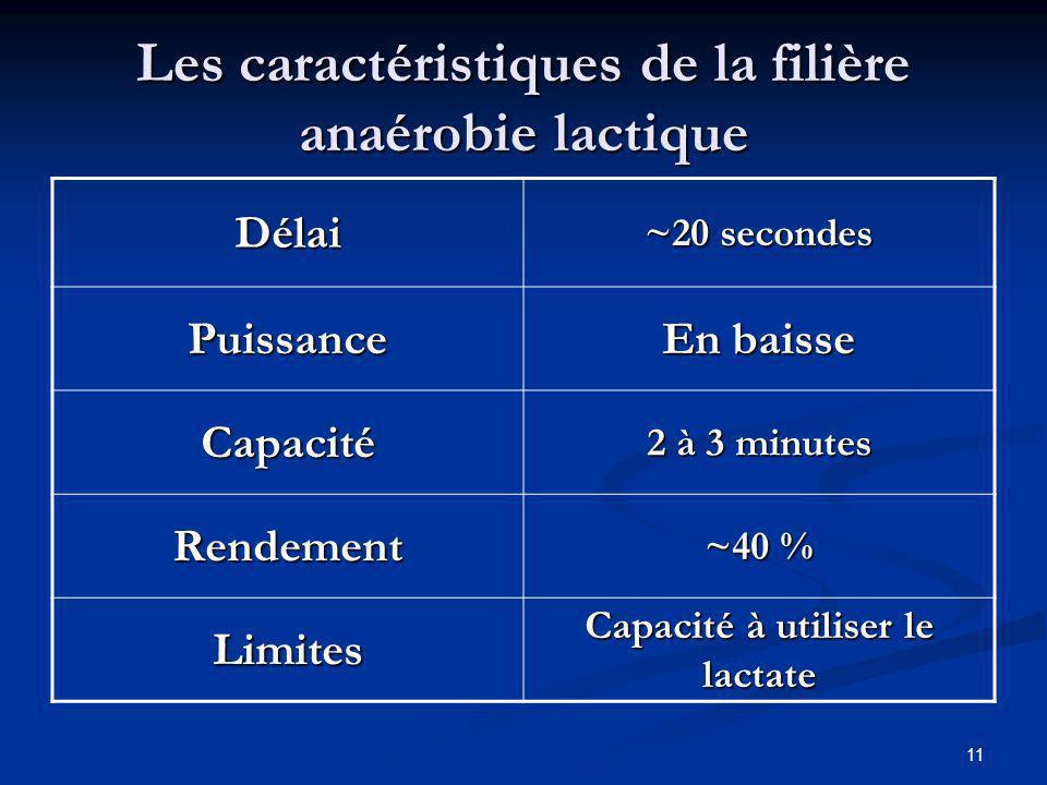 Les caractéristiques de la filière anaérobie lactique