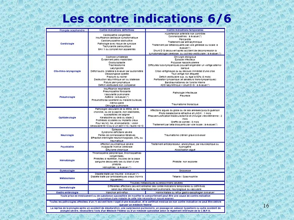 Les contre indications 6/6