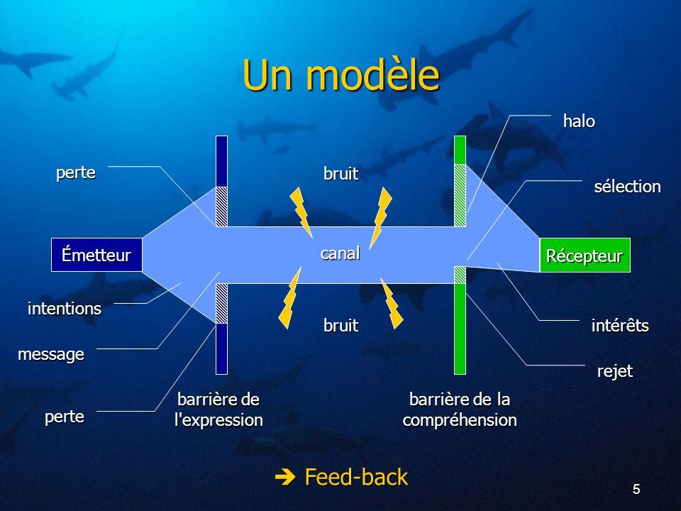Un modèle  Feed-back halo perte bruit sélection Émetteur canal