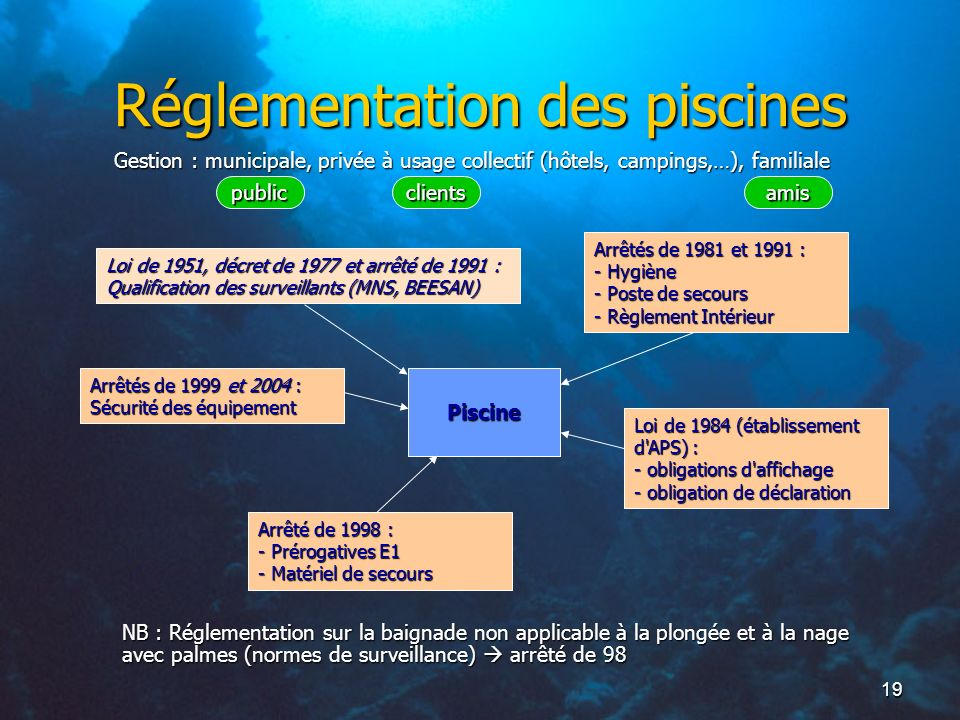 R glementation emmanuel bernier ppt t l charger for Piscine demontable reglementation