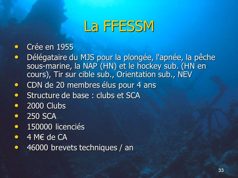 La FFESSM Crée en 1955.