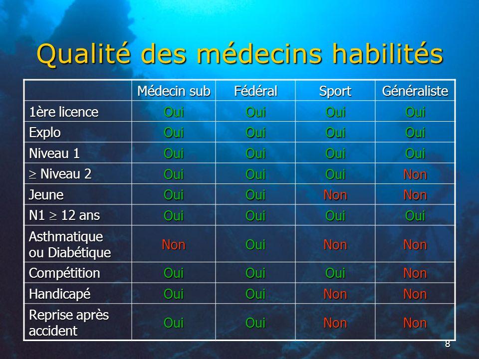 Qualité des médecins habilités