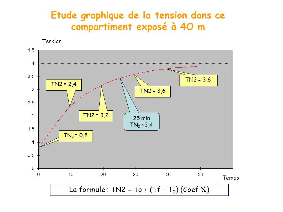 Etude graphique de la tension dans ce compartiment exposé à 4O m