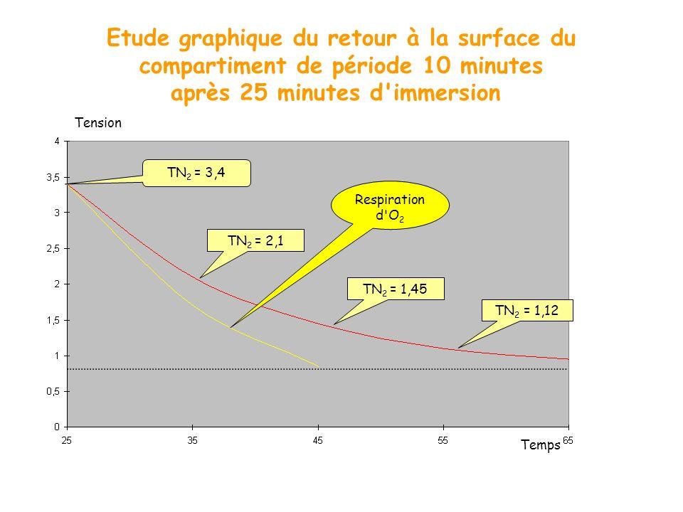 Etude graphique du retour à la surface du compartiment de période 10 minutes après 25 minutes d immersion