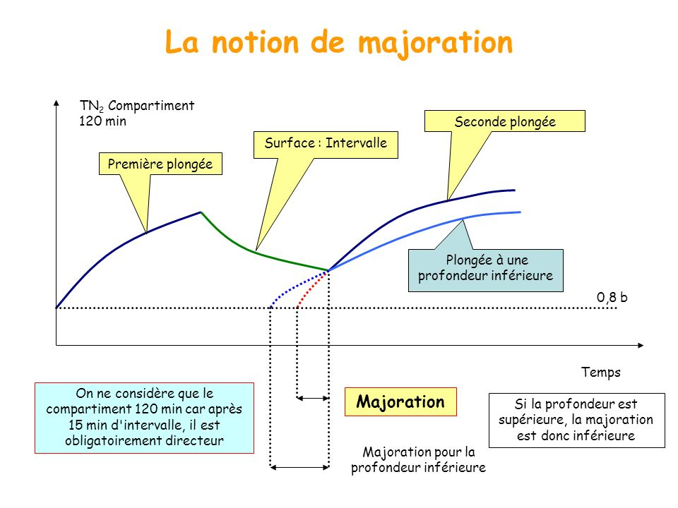 La notion de majoration