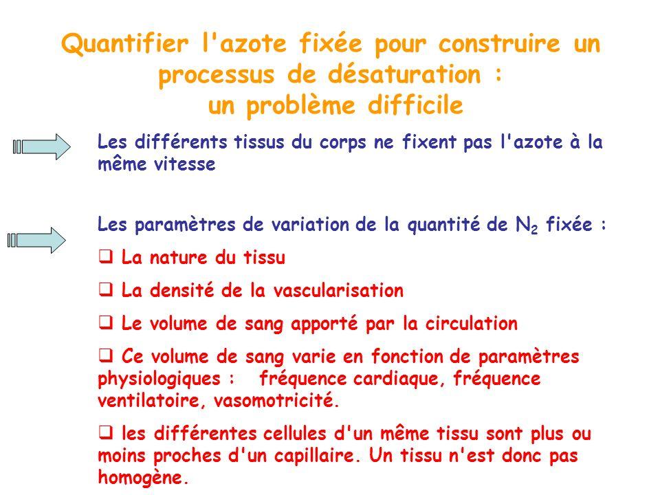 Quantifier l azote fixée pour construire un processus de désaturation : un problème difficile