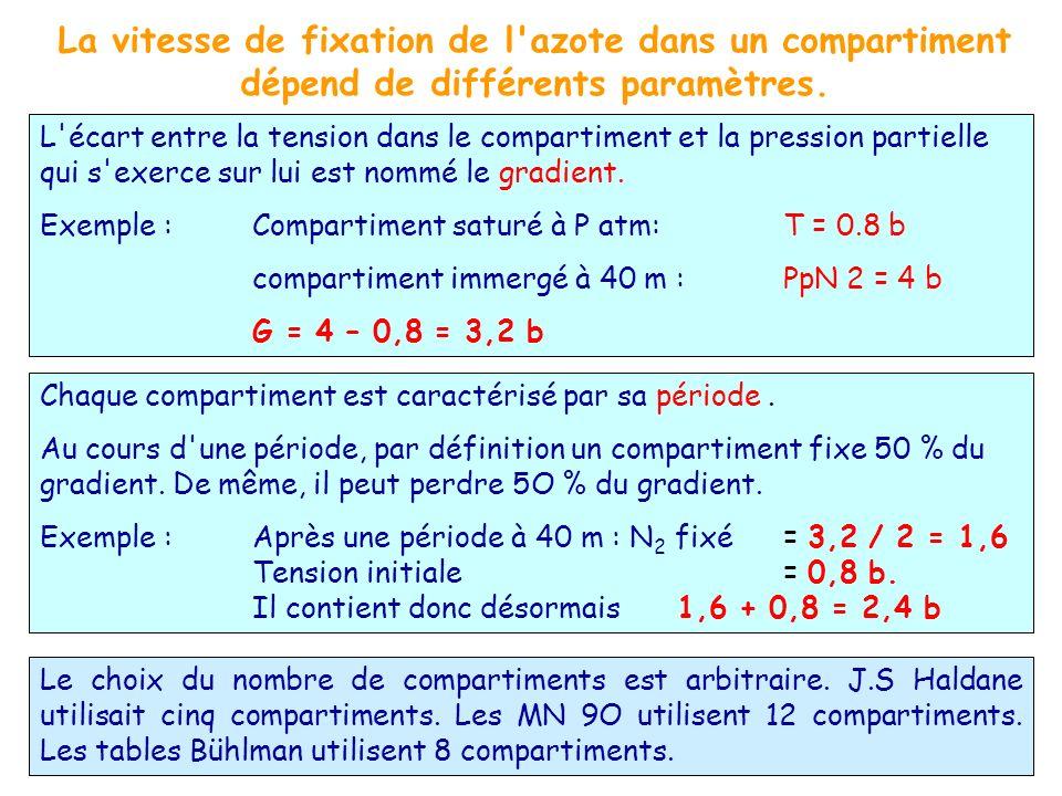 La vitesse de fixation de l azote dans un compartiment dépend de différents paramètres.