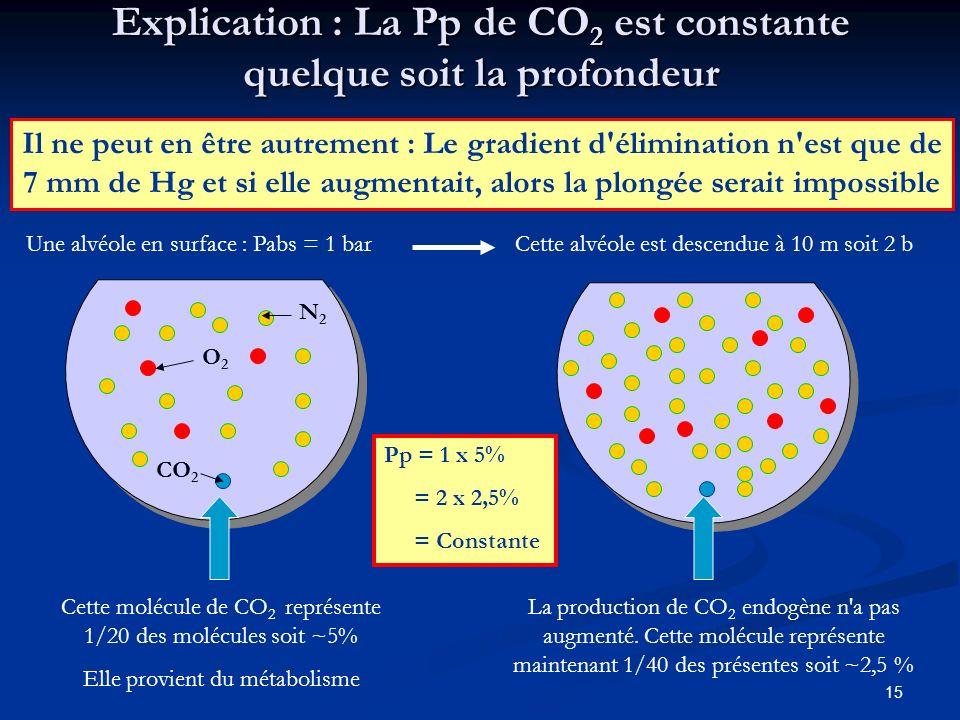 Explication : La Pp de CO2 est constante quelque soit la profondeur