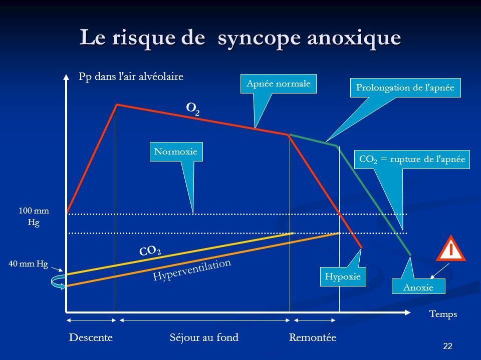 Le risque de syncope anoxique