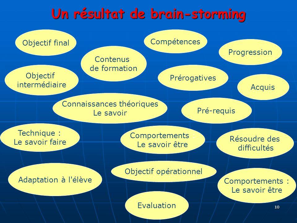 Un résultat de brain-storming
