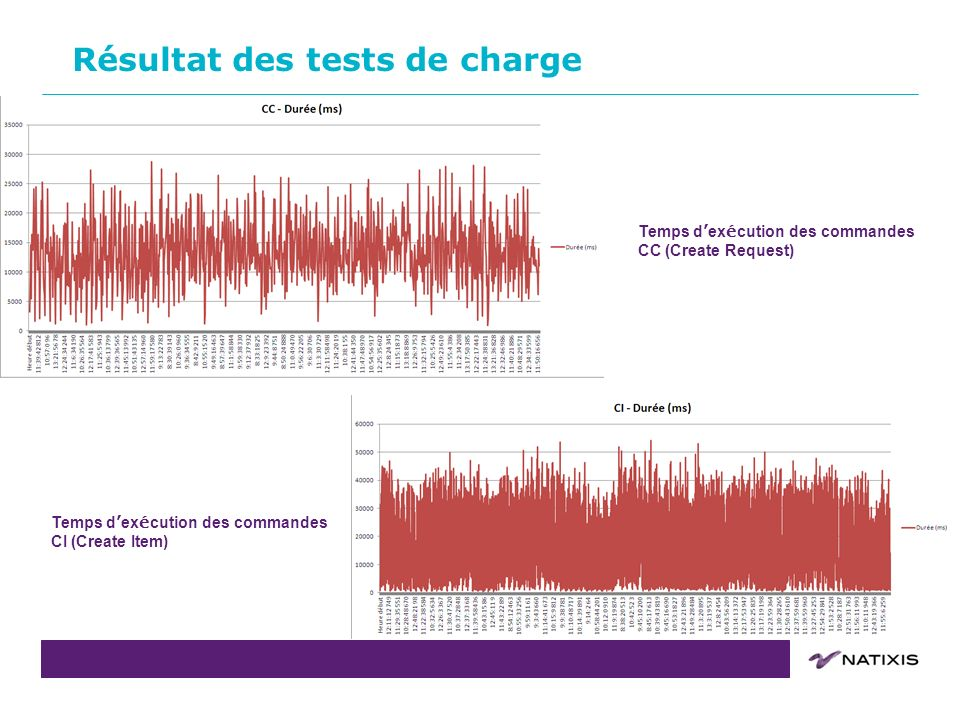 Résultat des tests de charge